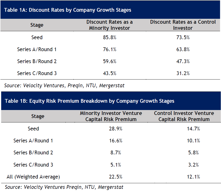 Table 1A: Discount Rates by Company Growth Stages  Table 1B: Equity Risk Premium Breakdown by Company Growth Stages