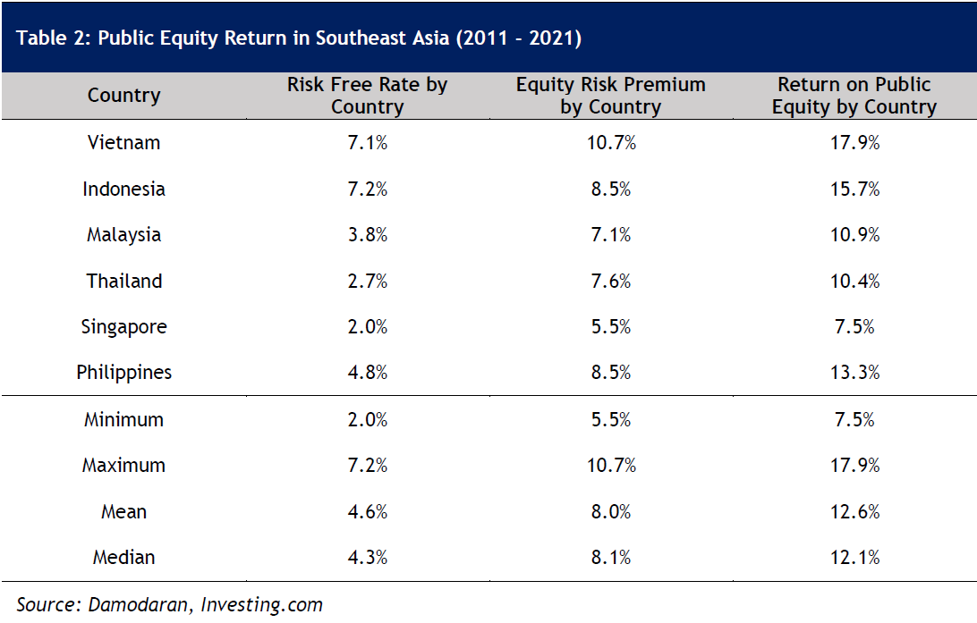 Table 2: Public Equity Return in Southeast Asia