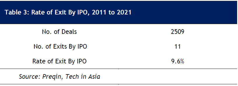 Table 3: Rate of Exit By IPO, 2011 to 2021