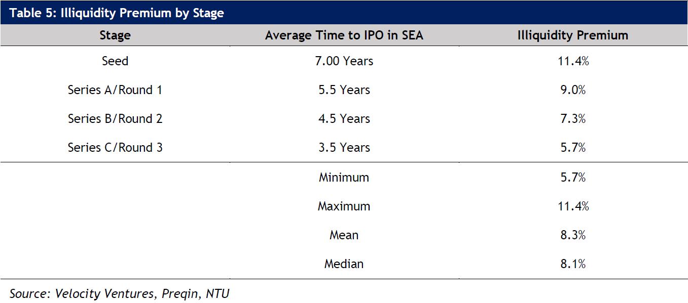 Table 5: Illiquidity Premium by Stage