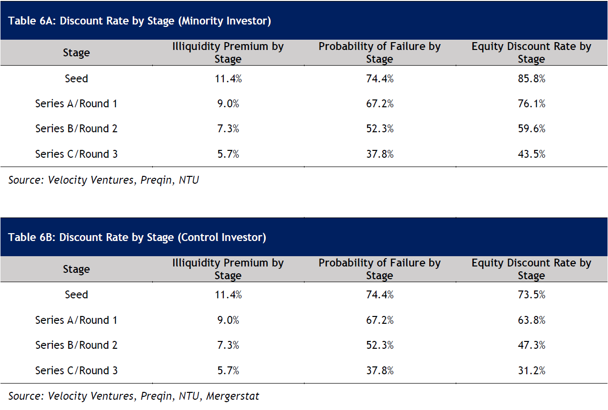 Table 6A: Discount Rate by Stage (Minority Investor)  Table 6B: Discount Rate by Stage (Control Investor)