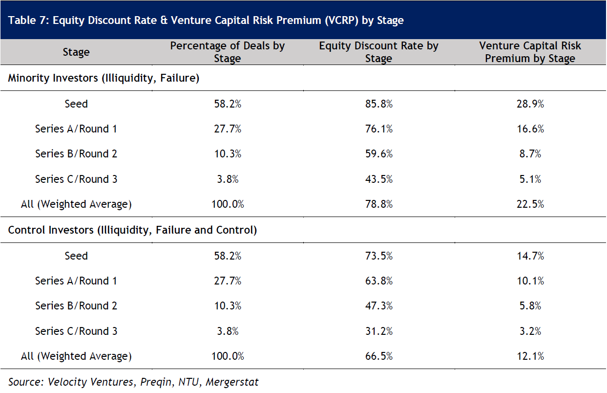 Table 7: Equity Discount Rate & Venture Capital Risk Premium (VCRP) by Stage